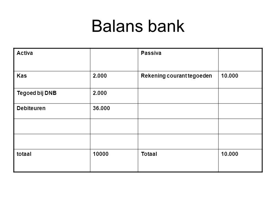 Balans bank ActivaPassiva Kas2.000Rekening courant tegoeden10.000 Tegoed bij DNB2.000 Debiteuren36.000 totaal10000Totaal10.000