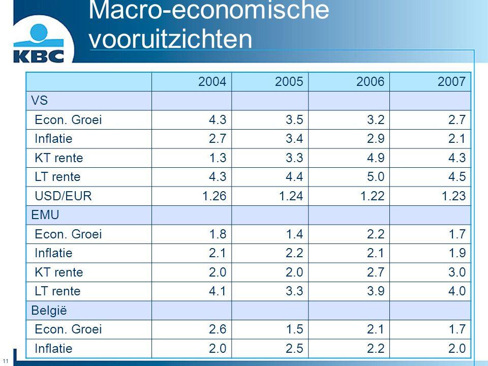 11 Macro-economische vooruitzichten 2004200520062007 VS Econ. Groei4.33.53.22.7 Inflatie2.73.42.92.1 KT rente1.33.34.94.3 LT rente4.34.45.04.5 USD/EUR