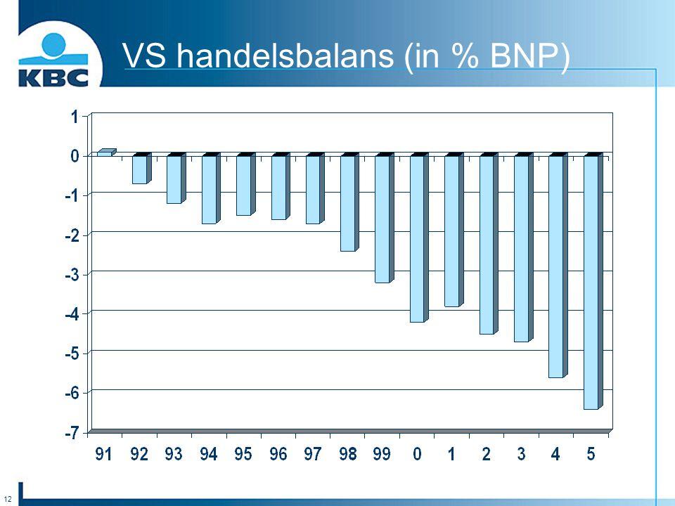 12 VS handelsbalans (in % BNP)
