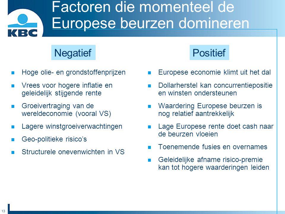 13 Factoren die momenteel de Europese beurzen domineren Hoge olie- en grondstoffenprijzen Vrees voor hogere inflatie en geleidelijk stijgende rente Gr