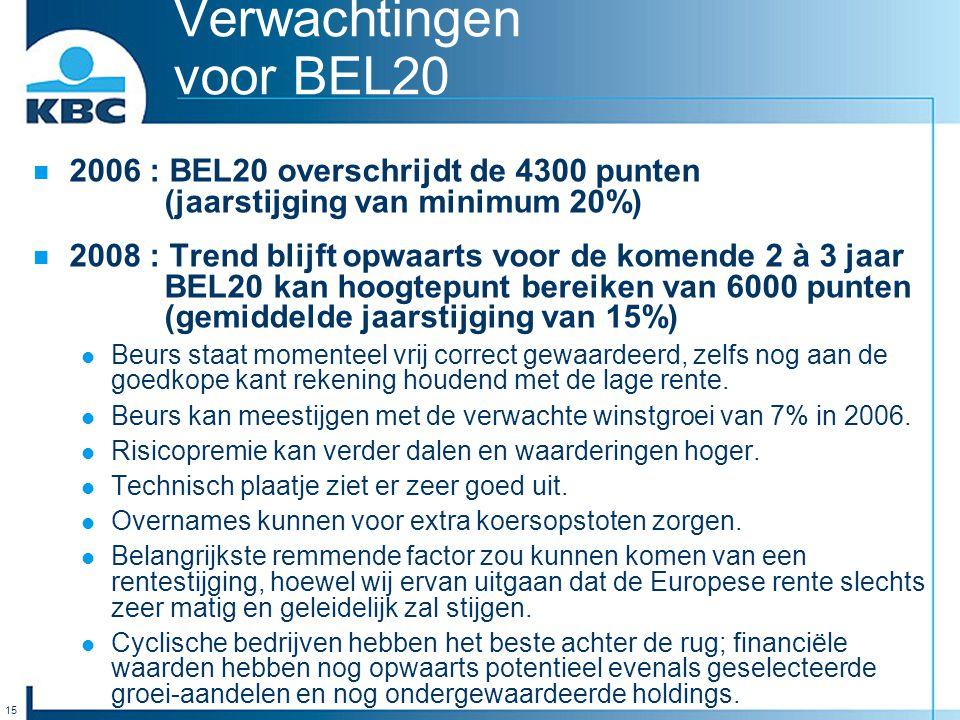 15 Verwachtingen voor BEL20 2006 : BEL20 overschrijdt de 4300 punten (jaarstijging van minimum 20%) 2008 : Trend blijft opwaarts voor de komende 2 à 3