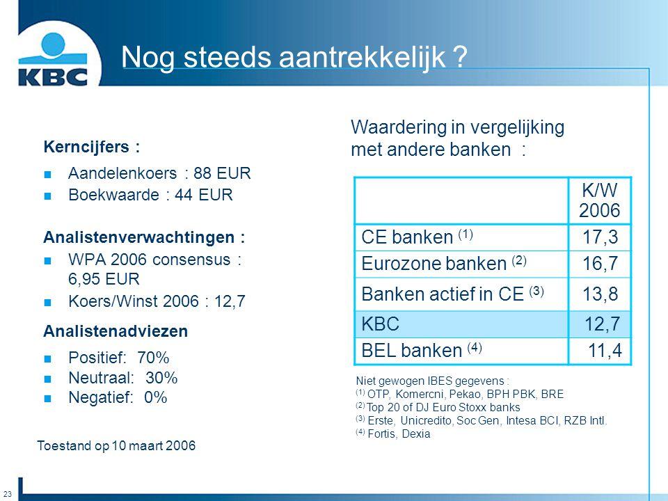 23 Toestand op 10 maart 2006 K/W 2006 CE banken (1) 17,3 Eurozone banken (2) 16,7 Banken actief in CE (3) 13,8 KBC 12,7 BEL banken (4) 11,4 Niet gewog