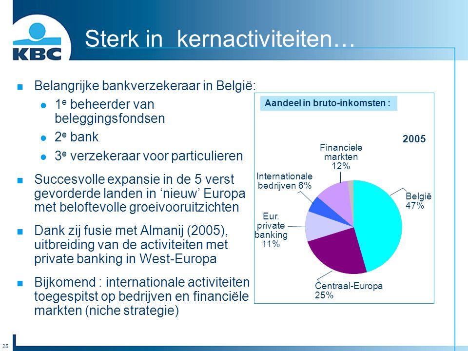 25 Sterk in kernactiviteiten… Belangrijke bankverzekeraar in België: 1 e beheerder van beleggingsfondsen 2 e bank 3 e verzekeraar voor particulieren S