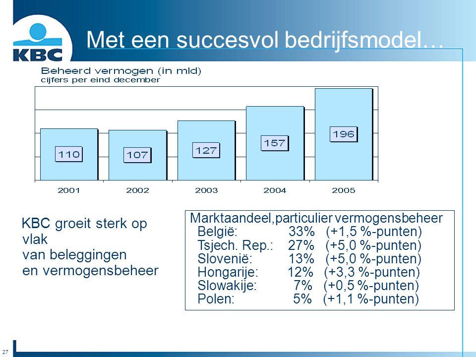 27 Met een succesvol bedrijfsmodel… Marktaandeel,particulier vermogensbeheer België: 33% (+1,5 %-punten) Tsjech. Rep.: 27% (+5,0 %-punten) Slovenië: 1