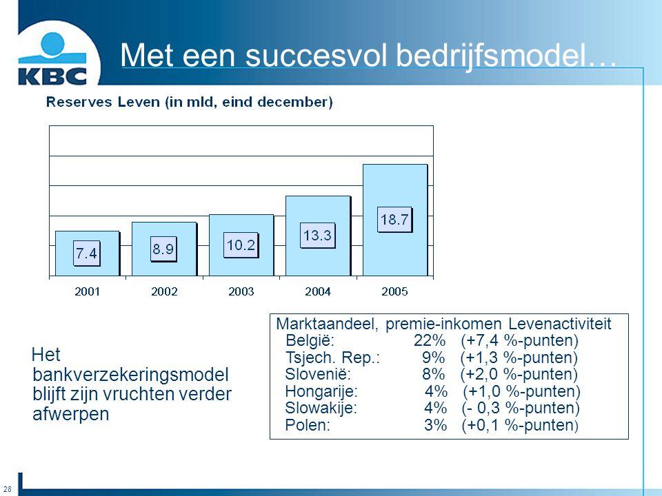 28 Met een succesvol bedrijfsmodel… Marktaandeel, premie-inkomen Levenactiviteit België: 22% (+7,4 %-punten) Tsjech. Rep.: 9% (+1,3 %-punten) Slovenië