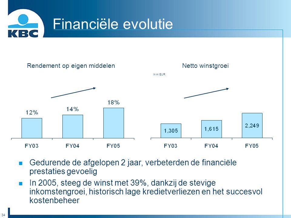 34 Financiële evolutie Netto winstgroei In m EUR Gedurende de afgelopen 2 jaar, verbeterden de financiële prestaties gevoelig In 2005, steeg de winst