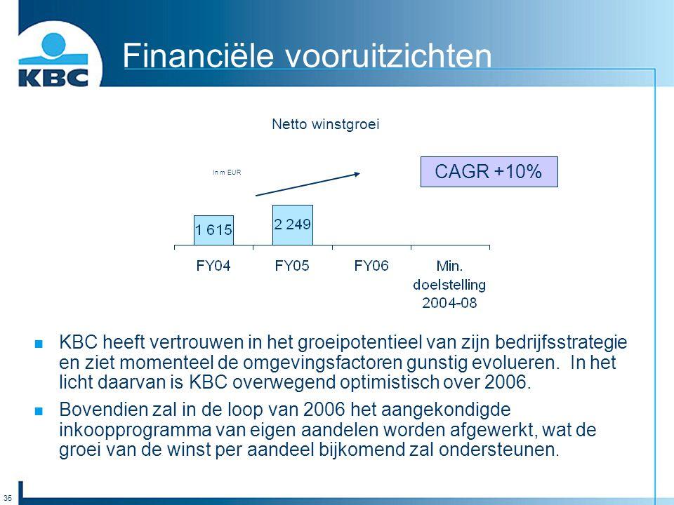 35 Financiële vooruitzichten Netto winstgroei In m EUR CAGR +10% KBC heeft vertrouwen in het groeipotentieel van zijn bedrijfsstrategie en ziet moment