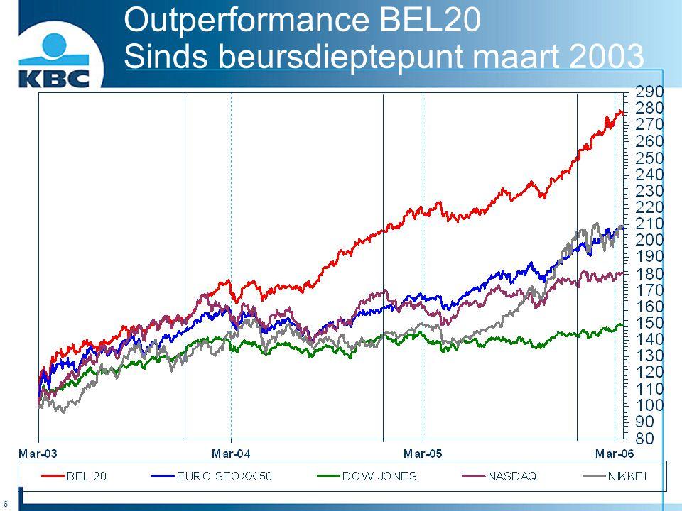 6 Outperformance BEL20 Sinds beursdieptepunt maart 2003