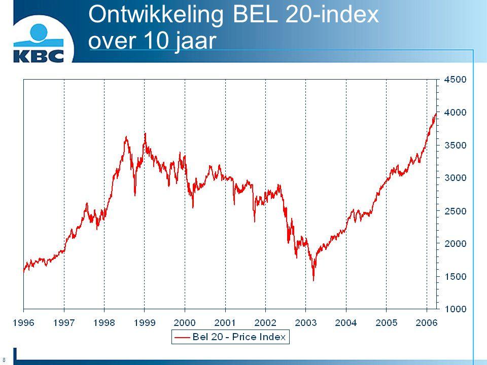 8 Ontwikkeling BEL 20-index over 10 jaar