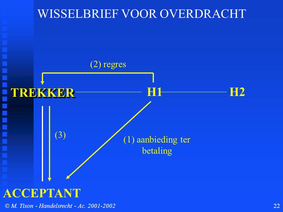 © M. Tison- Handelsrecht - Ac. 2001-200222 TREKKERTREKKER ACCEPTANT H1 (1) aanbieding ter betaling (2) regres H2 (3) WISSELBRIEF VOOR OVERDRACHT