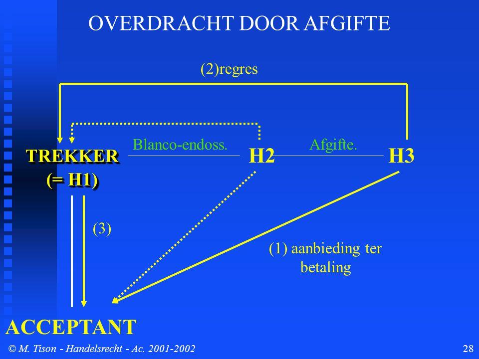© M. Tison- Handelsrecht - Ac. 2001-200228 TREKKER (= H1) TREKKER ACCEPTANT H2 (1) aanbieding ter betaling Blanco-endoss. (3) (2)regres OVERDRACHT DOO