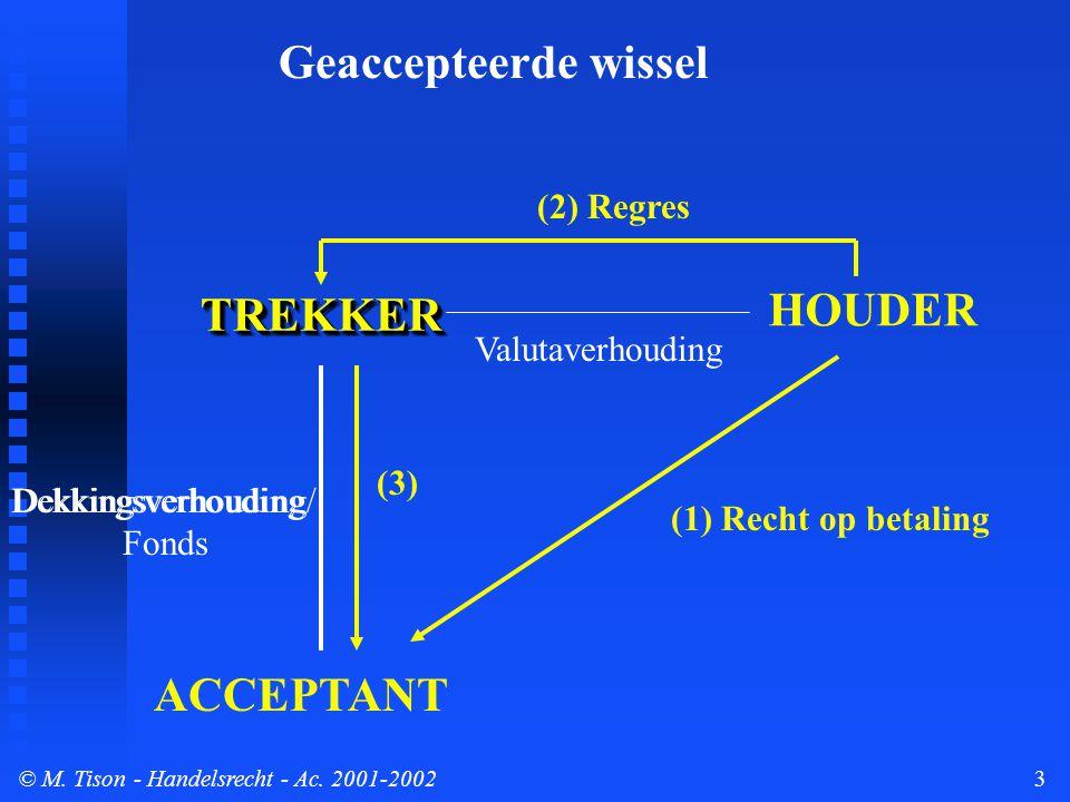 © M. Tison- Handelsrecht - Ac. 2001-20023 TREKKERTREKKER ACCEPTANT HOUDER Dekkingsverhouding (1) Recht op betaling (2) Regres Valutaverhouding Geaccep