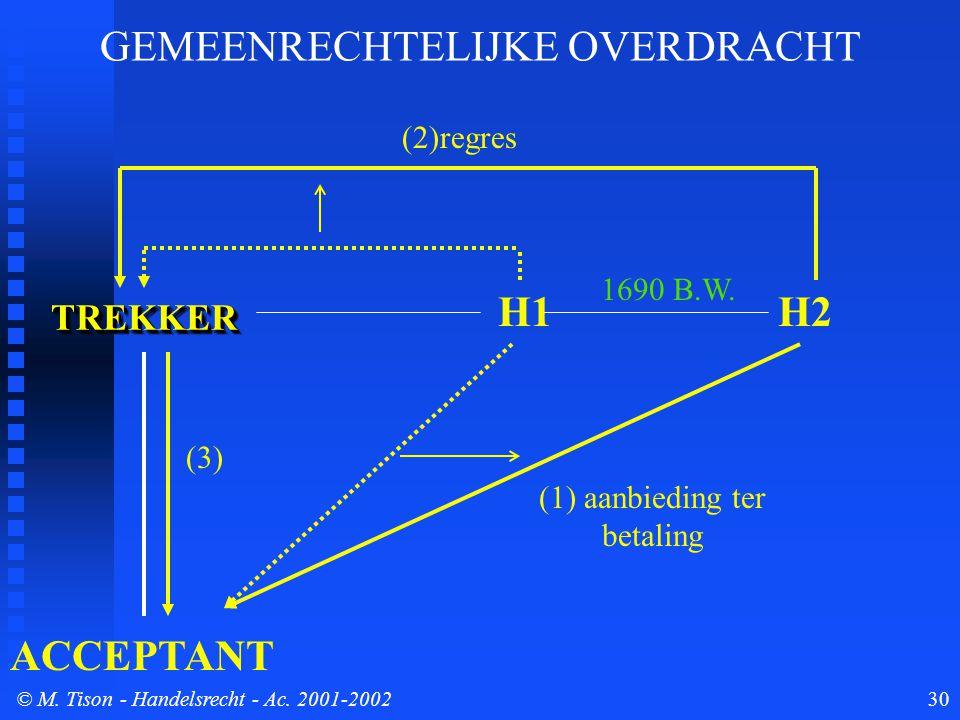 © M. Tison- Handelsrecht - Ac. 2001-200230 TREKKERTREKKER ACCEPTANT H1 (1) aanbieding ter betaling (3) (2)regres GEMEENRECHTELIJKE OVERDRACHT 1690 B.W