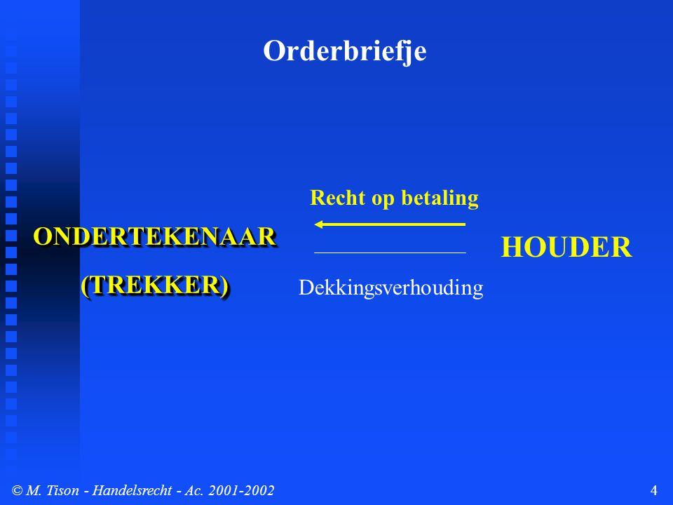 © M. Tison- Handelsrecht - Ac. 2001-20024 ONDERTEKENAAR(TREKKER)ONDERTEKENAAR(TREKKER) Orderbriefje HOUDER Dekkingsverhouding Recht op betaling