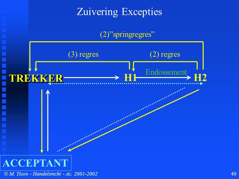 """© M. Tison- Handelsrecht - Ac. 2001-200240 TREKKERTREKKER ACCEPTANT H1 (3) regres(2) regres H2 (2)""""springregres"""" Zuivering Excepties Endossement"""