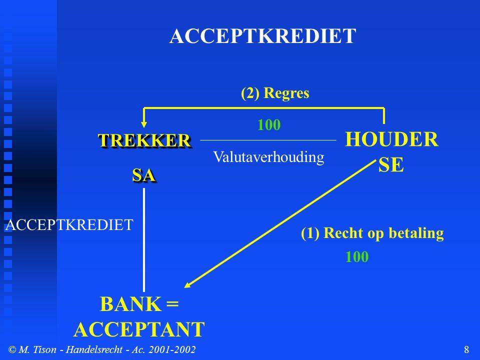 © M. Tison- Handelsrecht - Ac. 2001-20028 TREKKERSATREKKERSA BANK = ACCEPTANT HOUDER SE ACCEPTKREDIET (1) Recht op betaling (2) Regres Valutaverhoudin