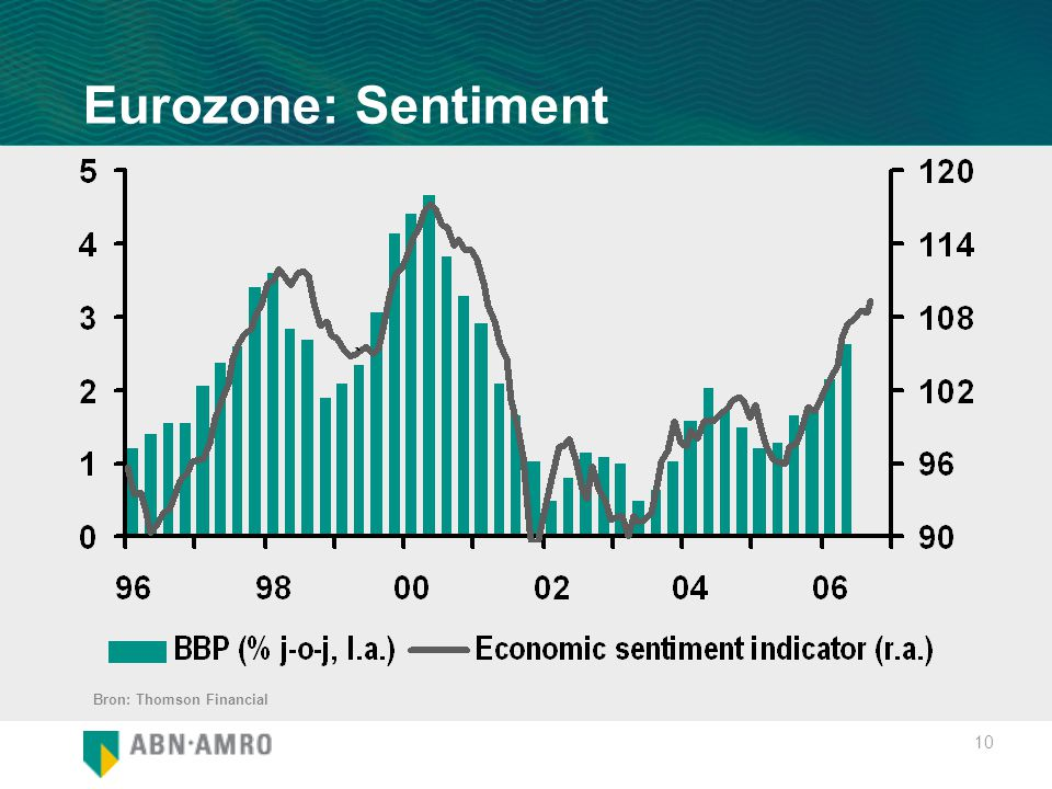 10 Eurozone: Sentiment Bron: Thomson Financial
