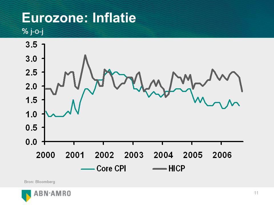 11 Eurozone: Inflatie % j-o-j Bron: Bloomberg