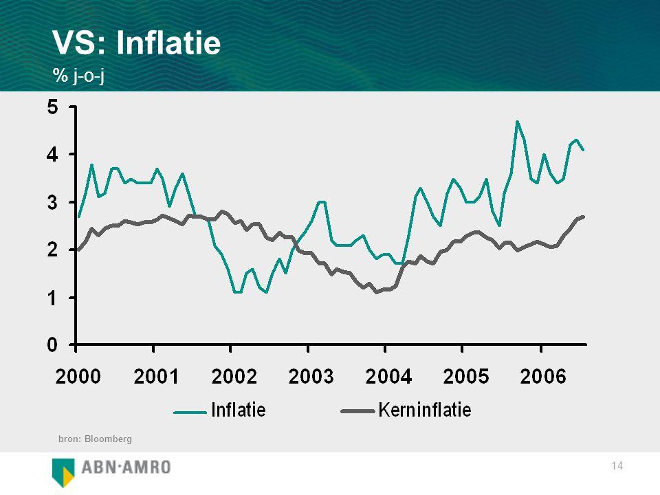 14 VS: Inflatie % j-o-j bron: Bloomberg