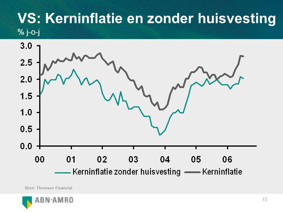 15 VS: Kerninflatie en zonder huisvesting % j-o-j Bron: Thomson Financial