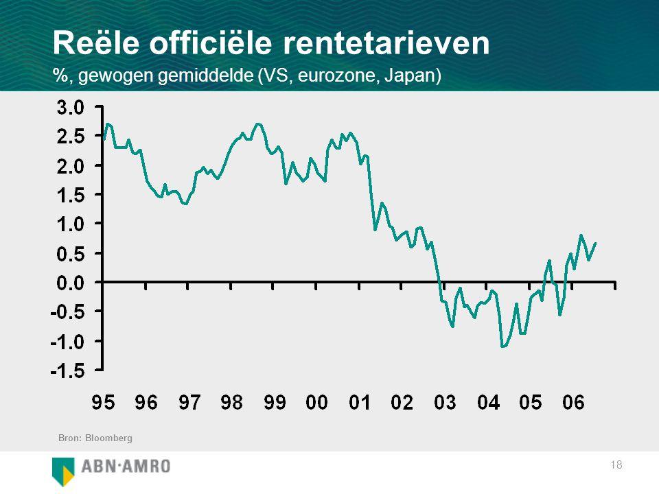 18 Reële officiële rentetarieven %, gewogen gemiddelde (VS, eurozone, Japan) Bron: Bloomberg