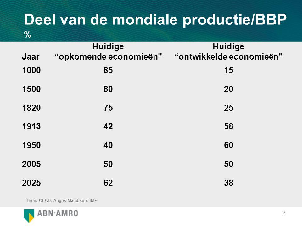 """2 Deel van de mondiale productie/BBP % Jaar Huidige """"opkomende economieën"""" Huidige """"ontwikkelde economieën"""" 10008515 15008020 18207525 19134258 195040"""