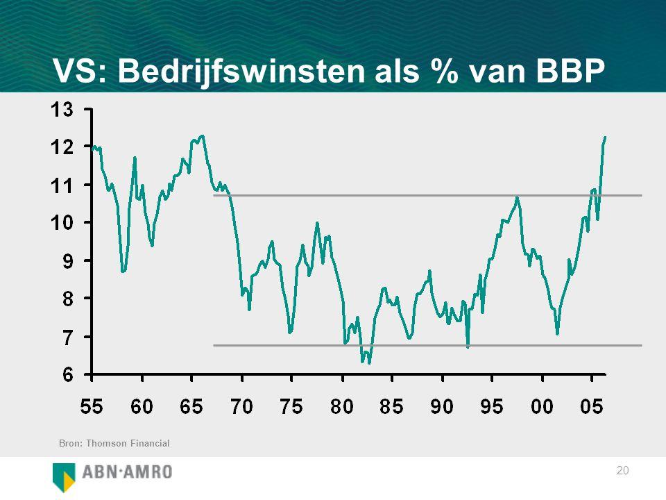 20 VS: Bedrijfswinsten als % van BBP Bron: Thomson Financial