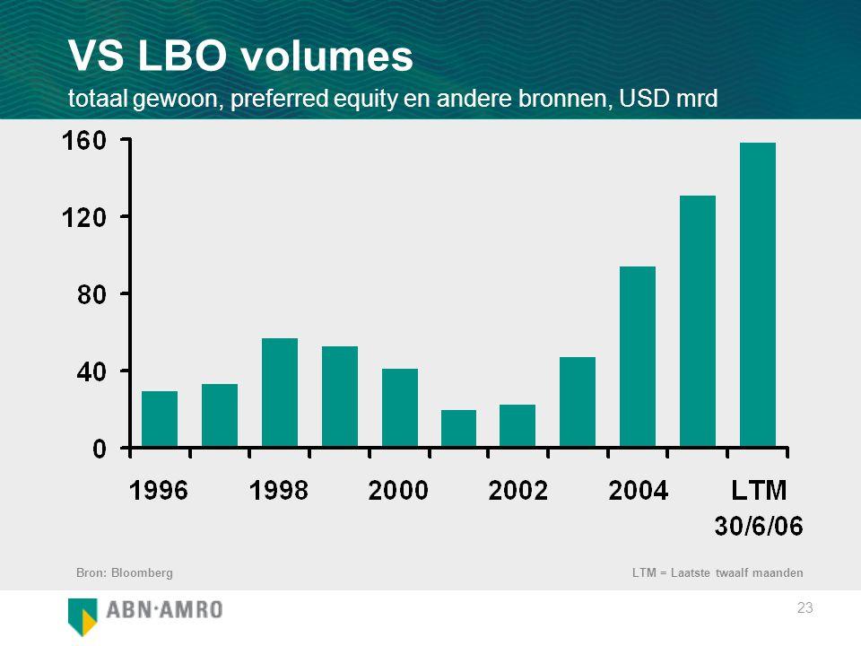 23 VS LBO volumes totaal gewoon, preferred equity en andere bronnen, USD mrd Bron: BloombergLTM = Laatste twaalf maanden
