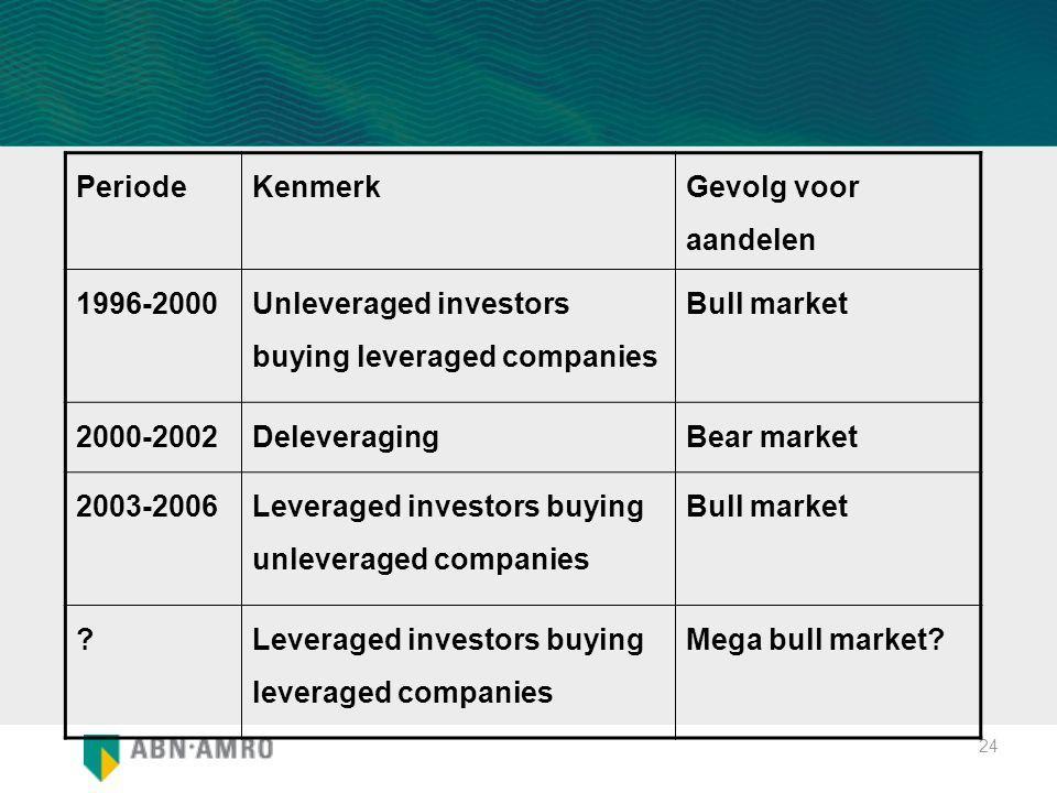 24 PeriodeKenmerk Gevolg voor aandelen 1996-2000 Unleveraged investors buying leveraged companies Bull market 2000-2002DeleveragingBear market 2003-20