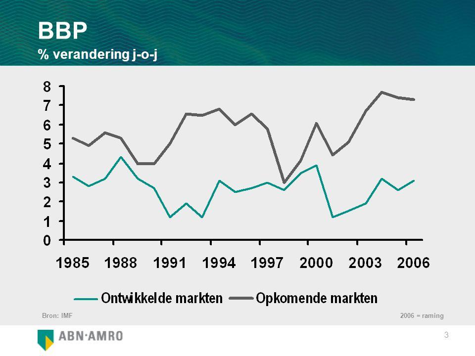 3 BBP % verandering j-o-j Bron: IMF2006 = raming