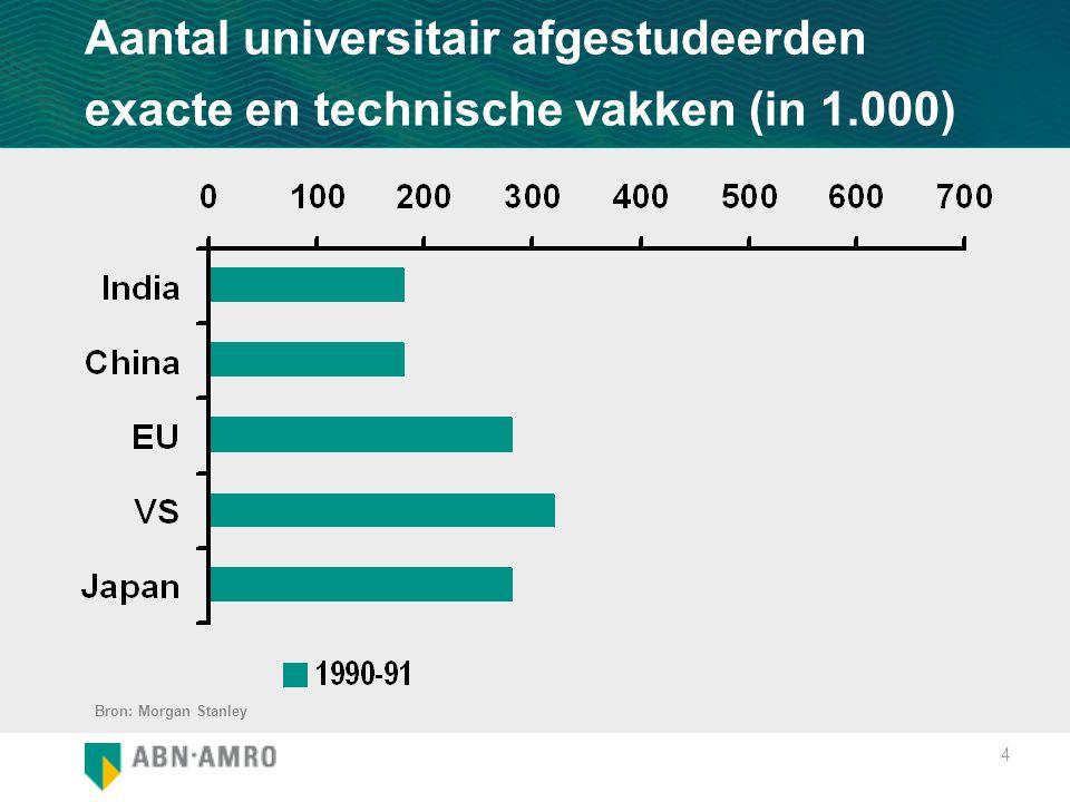 4 Aantal universitair afgestudeerden exacte en technische vakken (in 1.000) Bron: Morgan Stanley