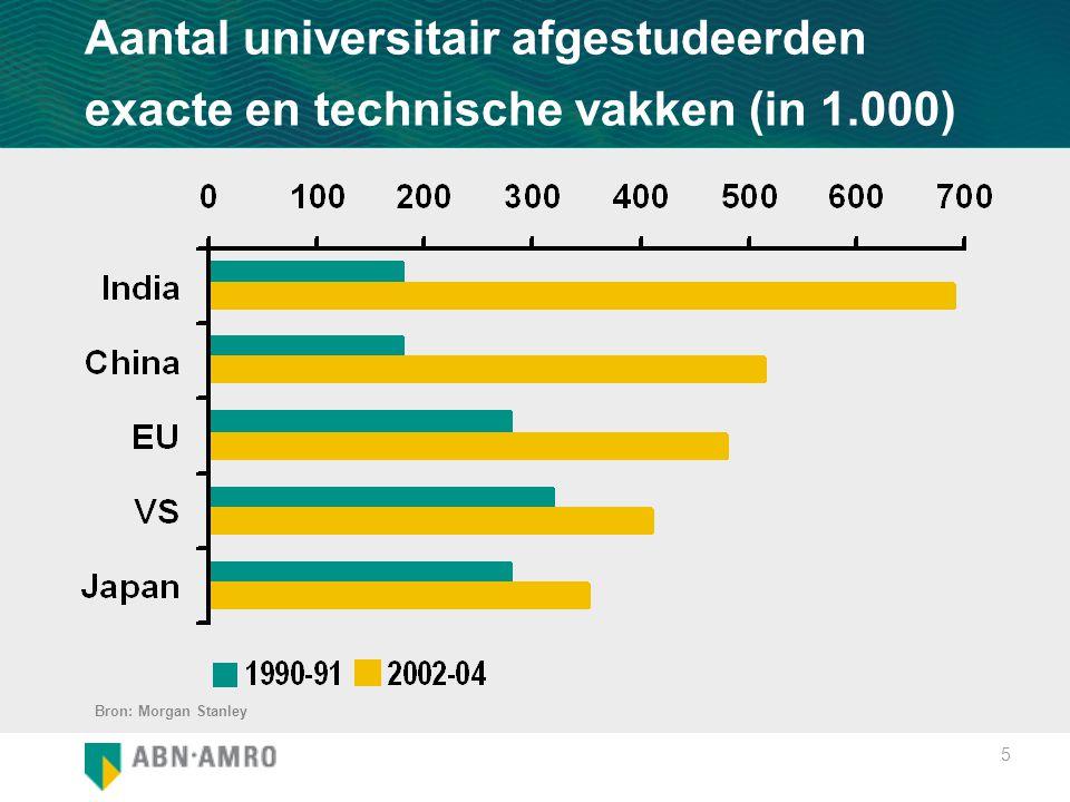 5 Aantal universitair afgestudeerden exacte en technische vakken (in 1.000) Bron: Morgan Stanley