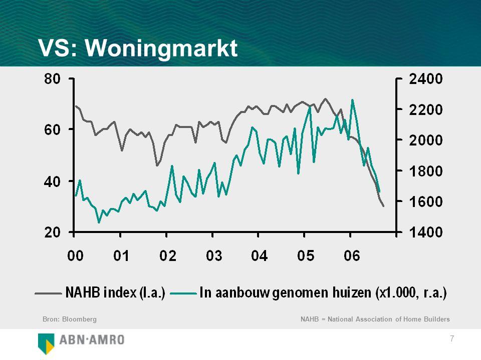 8 VS: Gemiddelde verkoopprijs van bestaande huizen (% verandering j-o-j) Bron: Bloomberg