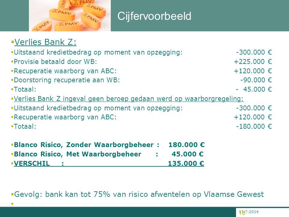 11-7-2014 16 Cijfervoorbeeld  Verlies Bank Z:  Uitstaand kredietbedrag op moment van opzegging: -300.000 €  Provisie betaald door WB: +225.000 € 