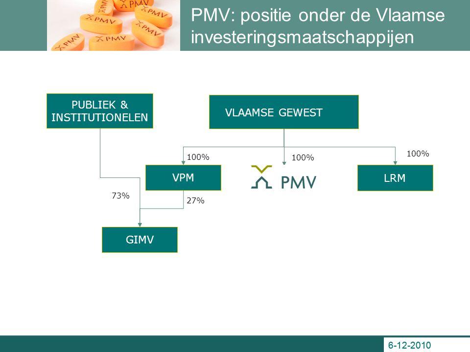 6-12-2010 PMV: positie onder de Vlaamse investeringsmaatschappijen PUBLIEK & INSTITUTIONELEN GIMV LRM VPM VLAAMSE GEWEST 100% 27% 73%