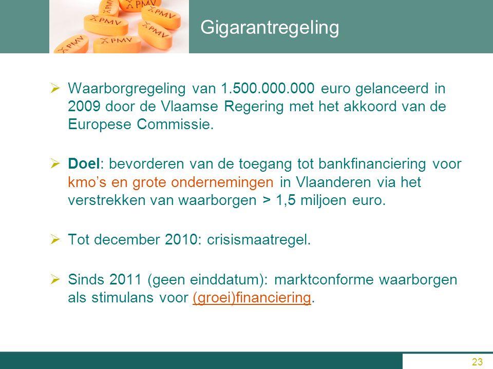 Gigarantregeling WWaarborgregeling van 1.500.000.000 euro gelanceerd in 2009 door de Vlaamse Regering met het akkoord van de Europese Commissie. D