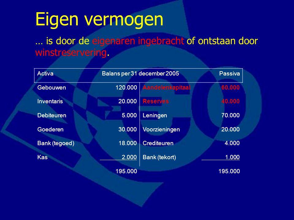 Activa Balans per 31 december 2005 Passiva Gebouwen120.000Aandelenkapitaal60.000 Inventaris20.000Reserves40.000 Debiteuren5.000Leningen70.000 Goederen