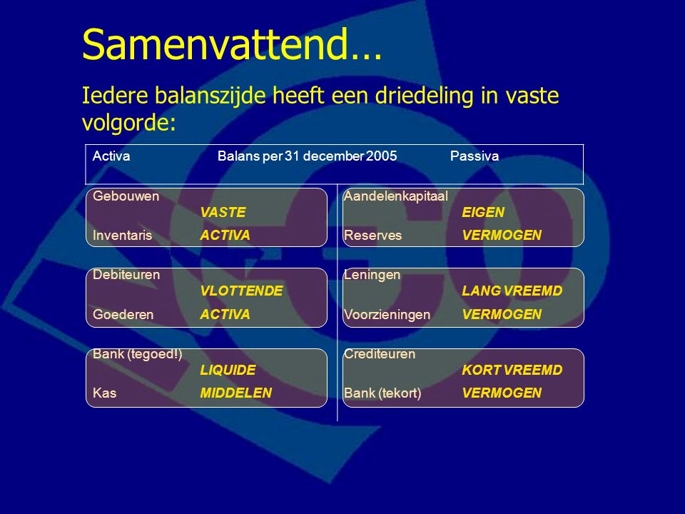 Activa Balans per 31 december 2005 Passiva Gebouwen VASTE Aandelenkapitaal EIGEN InventarisACTIVAReservesVERMOGEN Debiteuren VLOTTENDE Leningen LANG V