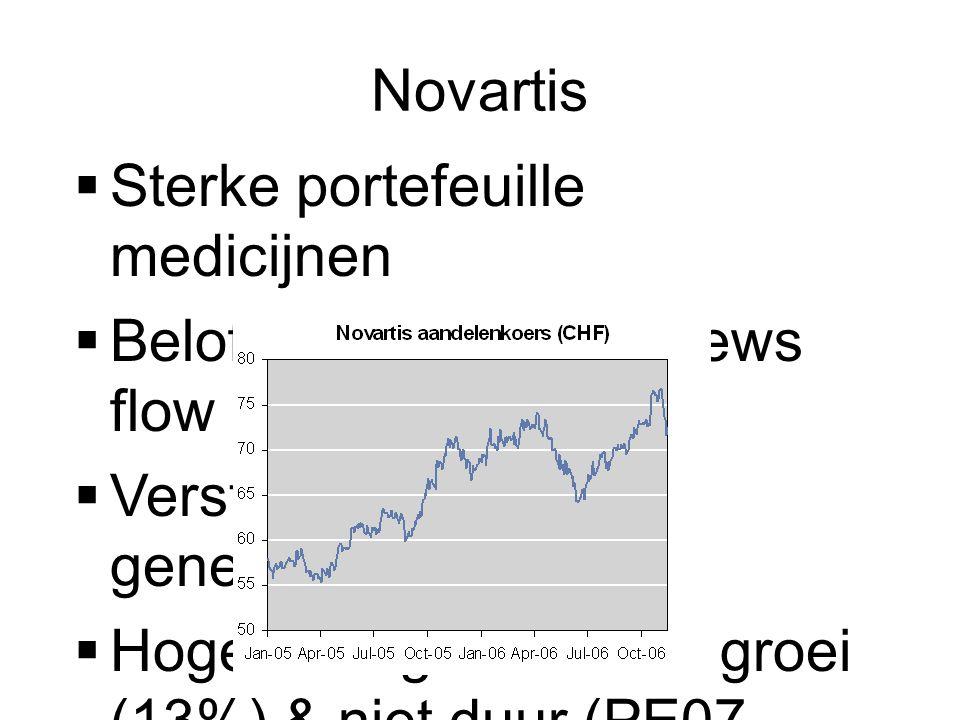 Novartis  Sterke portefeuille medicijnen  Beloftevolle pijplijn & news flow  Versterking vaccins & generieken  Hoger dan gemiddelde groei (13%) & niet duur (PE07 x16.8)