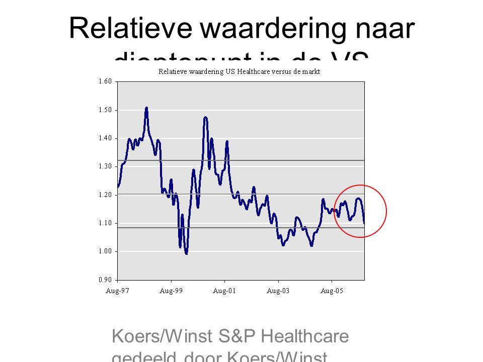 Relatieve waardering naar dieptepunt in de VS Koers/Winst S&P Healthcare gedeeld door Koers/Winst S&P500
