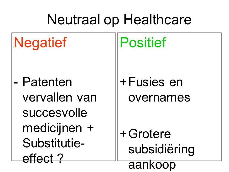 Neutraal op Healthcare Negatief -Patenten vervallen van succesvolle medicijnen + Substitutie- effect .