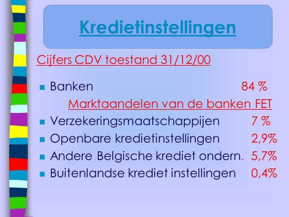 n Banken84 % Marktaandelen van de banken FET n Verzekeringsmaatschappijen 7 % n Openbare kredietinstellingen 2,9% n Andere Belgische krediet ondern. 5