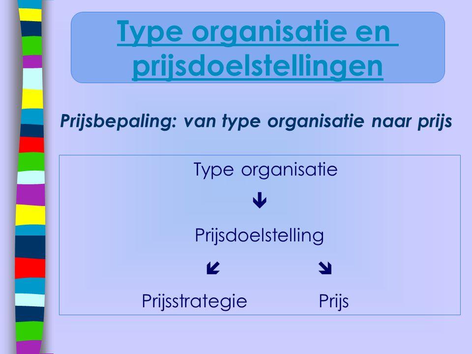Prijsbepaling: van type organisatie naar prijs Type organisatie  Prijsdoelstelling   Prijsstrategie Prijs Type organisatie en prijsdoelstellingen