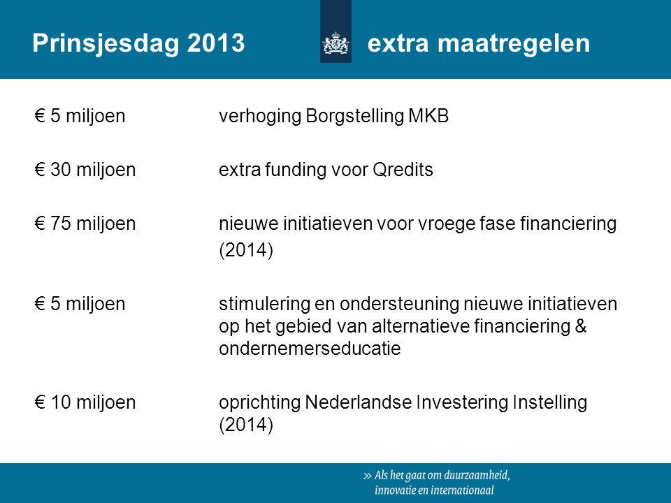 € 5 miljoen verhoging Borgstelling MKB € 30 miljoen extra funding voor Qredits € 75 miljoen nieuwe initiatieven voor vroege fase financiering (2014) €