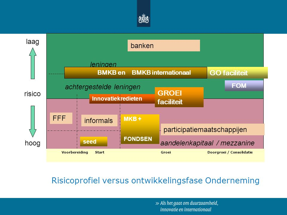 Risicoprofiel versus ontwikkelingsfase Onderneming risico hoog laag leningen achtergestelde leningen banken Innovatiekredieten FFF informals participa