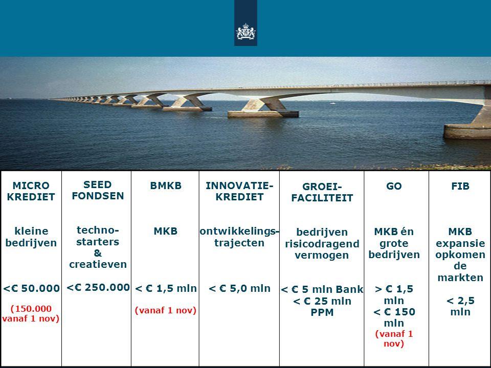 MICRO KREDIET kleine bedrijven <€ 50.000 (150.000 vanaf 1 nov) GO MKB én grote bedrijven > € 1,5 mln < € 150 mln (vanaf 1 nov) SEED FONDSEN techno- st
