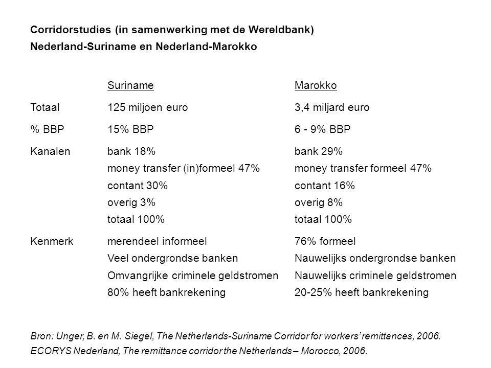 Corridorstudies (in samenwerking met de Wereldbank) Nederland-Suriname en Nederland-Marokko SurinameMarokko Totaal125 miljoen euro3,4 miljard euro % B