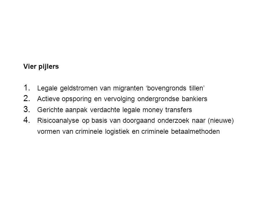 Vier pijlers 1. Legale geldstromen van migranten 'bovengronds tillen' 2. Actieve opsporing en vervolging ondergrondse bankiers 3. Gerichte aanpak verd