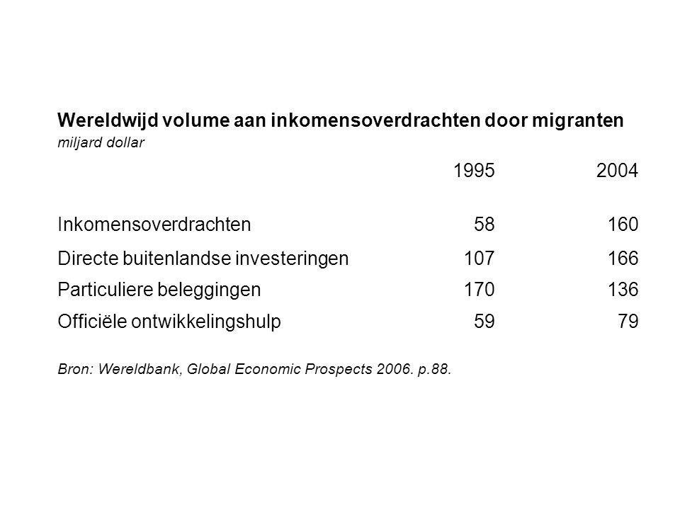 Wereldwijd volume aan inkomensoverdrachten door migranten miljard dollar 19952004 Inkomensoverdrachten58160 Directe buitenlandse investeringen107166 P