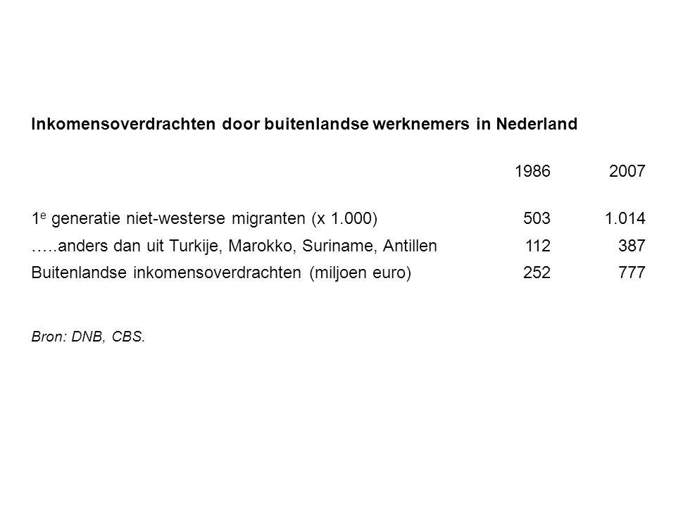 Inkomensoverdrachten door buitenlandse werknemers in Nederland 19862007 1 e generatie niet-westerse migranten (x 1.000)5031.014 …..anders dan uit Turk